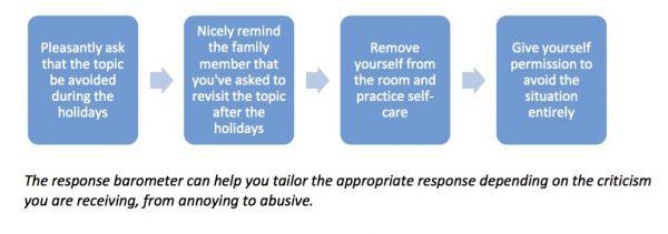 avoid_holiday_stress_tips-e1449954364926-600x211